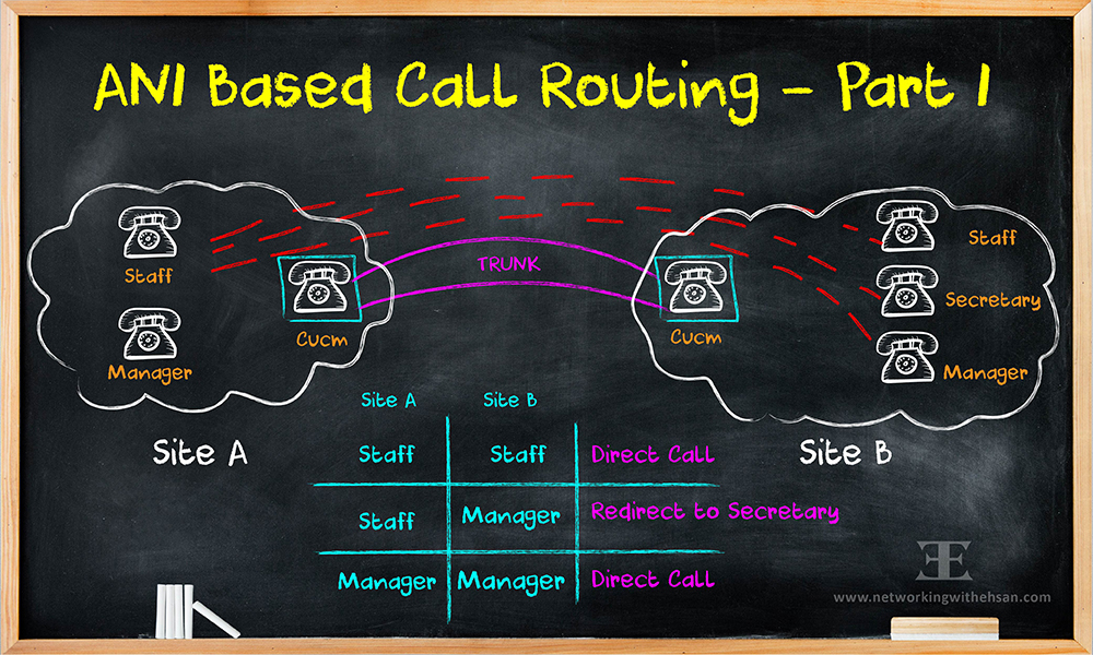 Cisco ANI Based Call Routing - Part I