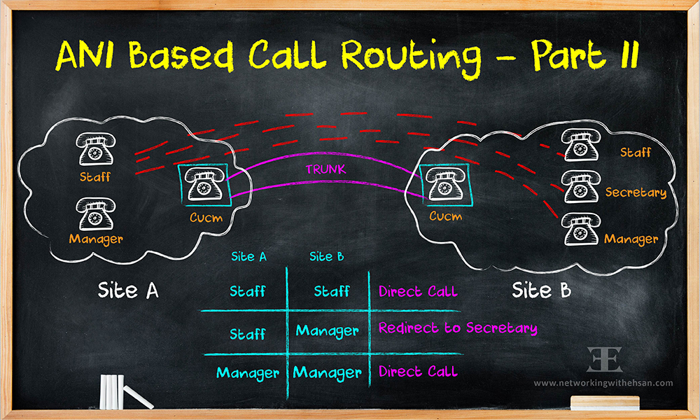 Cisco ANI Based Call Routing - Part II