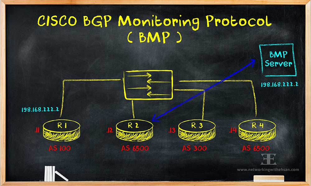 Cisco BGP Monitoring Protocol (BMP)