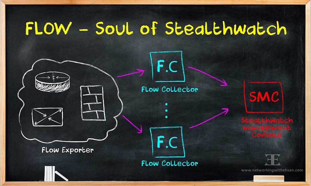CISCO Stealthwatch Free Training - FLOW - Soul of Stealthwatch - Lesson 3
