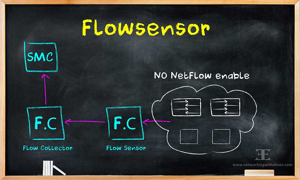 CISCO Stealthwatch Free Training - FlowSensor - Lesson 6