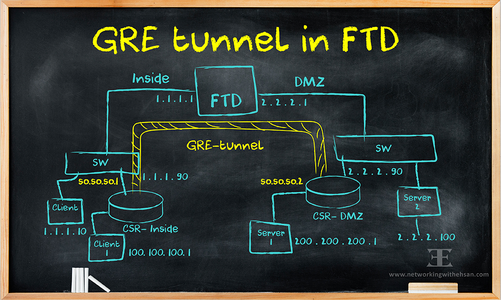 GRE tunnel in FTD