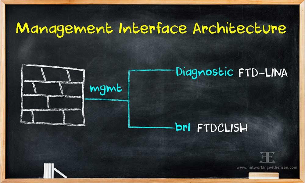 Cisco FTD - Management Architecture