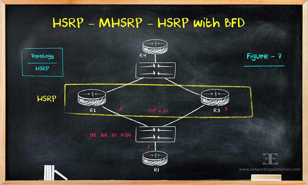 HSRP – MHSRP – HSRP with BFD