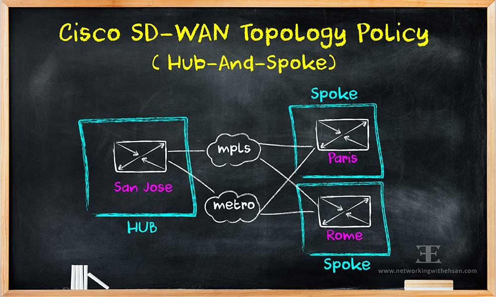 Cisco SD-WAN Topology Policy (Hub-And-Spoke)