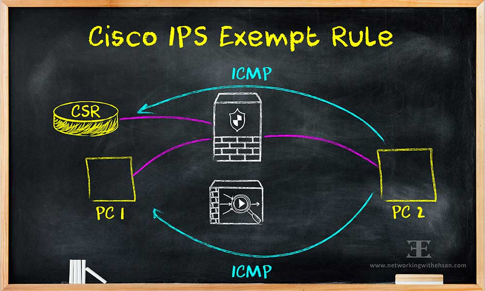 CISCO IPS RULES - EXEMPT SIGNATURE