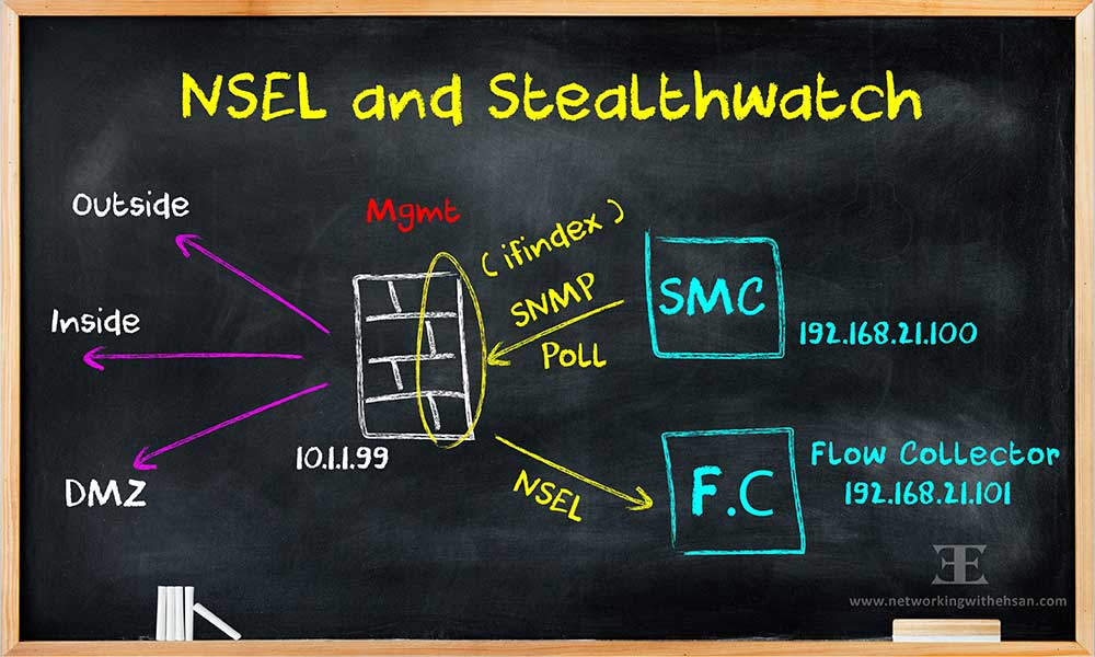 CISCO Stealthwatch Free Training - NSEL Configuration on FTD - Lesson 5