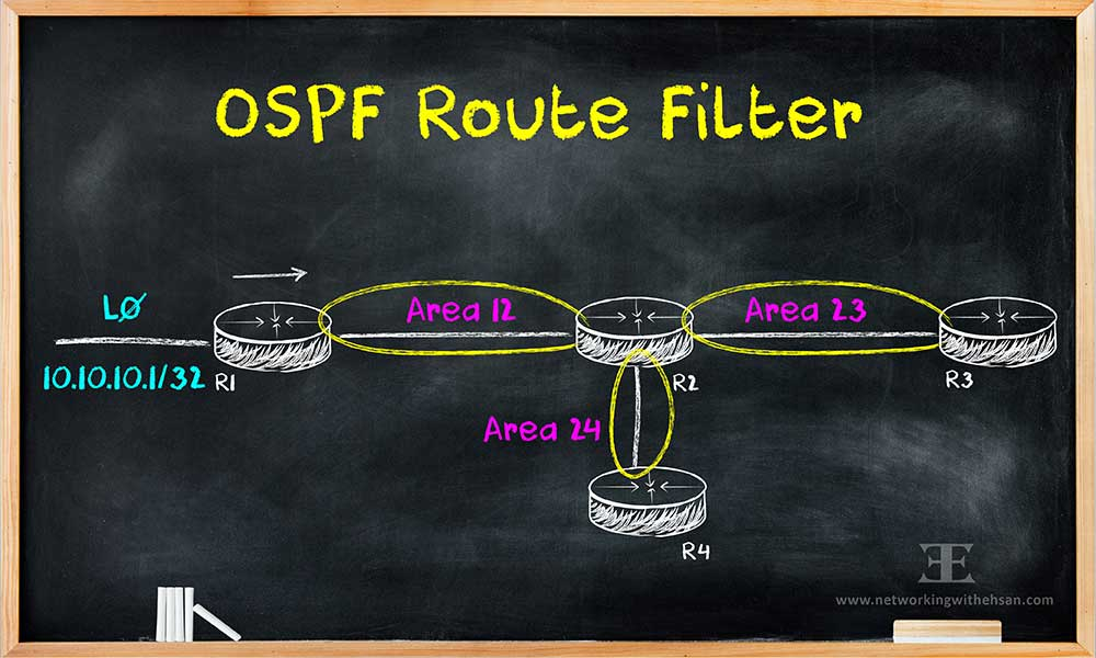 OSPF Route Filter