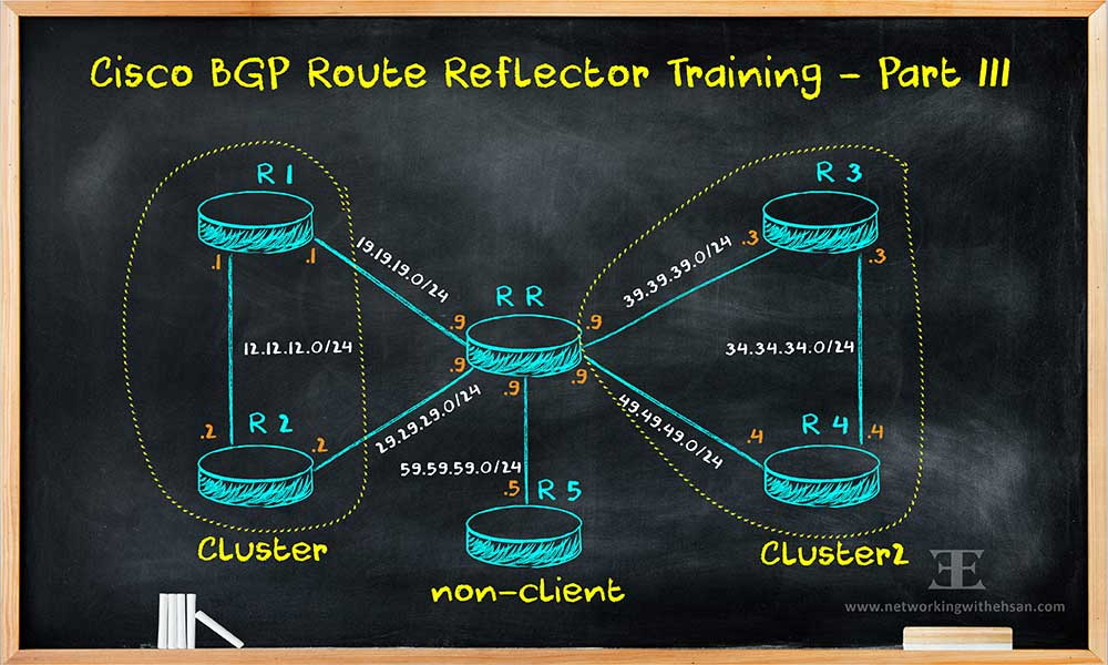 BGP Route Reflector - Part III