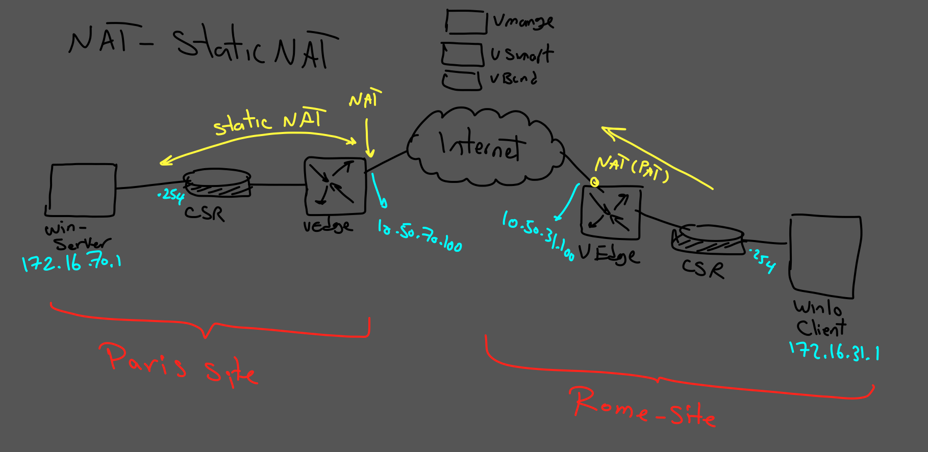 Networking With Ehsan Cisco Sd Wan Part Iii Static Nat