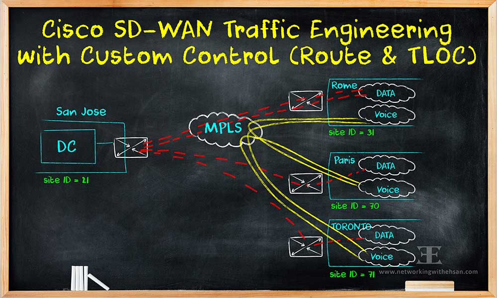 Cisco SD-WAN - Traffic Engineering with Custom Control (Route & TLOC)