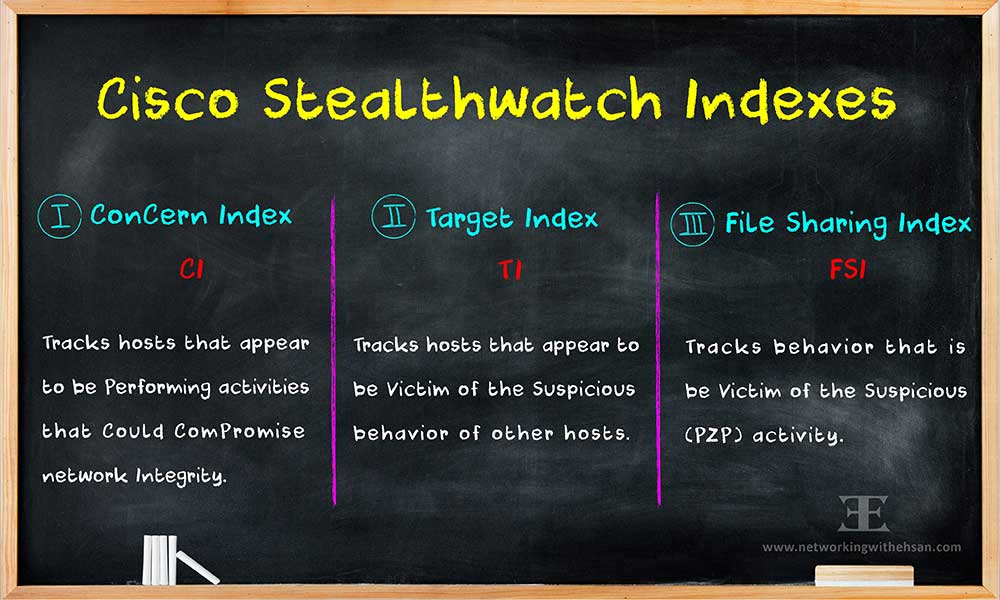 CISCO Stealthwatch Free Training - Indexes - Module 3 - Lesson 10