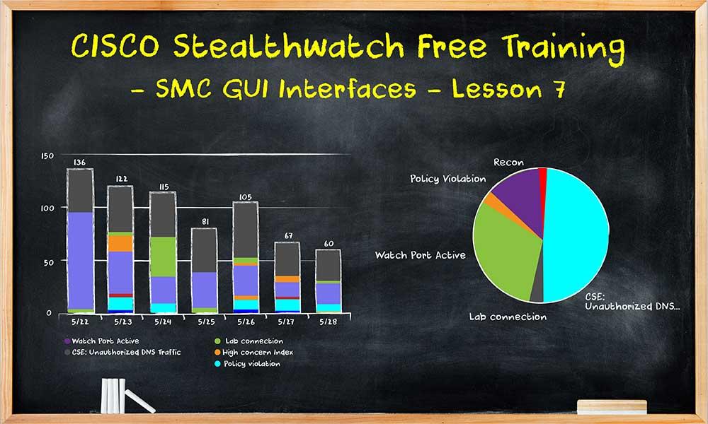 CISCO Stealthwatch Free Training - SMC GUI Interfaces - Lesson 7