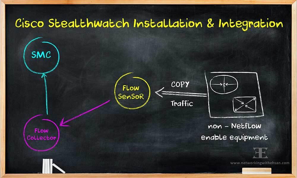 CISCO Stealthwatch Free Training - Installation & Integration - Lesson 2