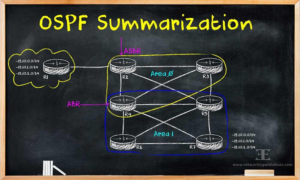 OSPF Summarization